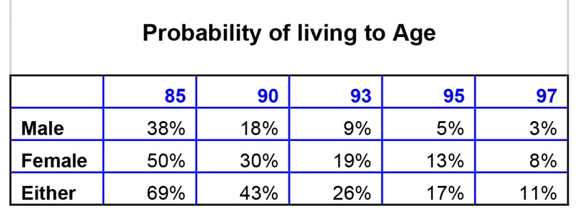 Microsoft Word - Life expectancy table